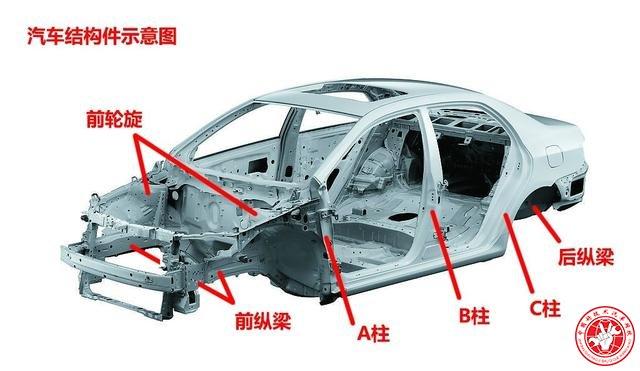 汽车骨架结构图-前后围板高清图片